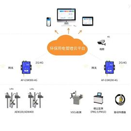 AcrelCloud-3000安科瑞排污治污设施监管与平台
