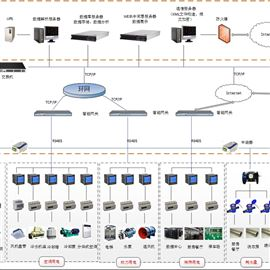 Acrel-5000重点用能单位节能管理
