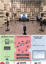 ErgoSIM声环境工效学实验室