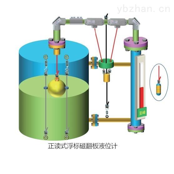山东 正反读式浮标液位计 生产厂家