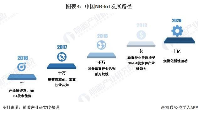 2020年中國移動物聯網行業市場現狀及發展趨勢分析