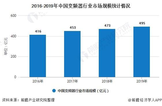預計2025年中國變頻器行業市場規模將近900億元