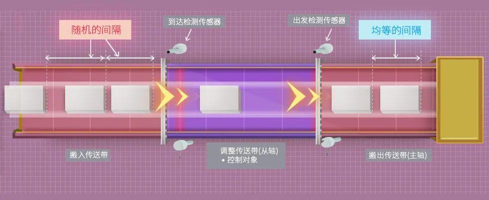 歐姆龍【智能傳送帶技術】 帶來順滑的物料傳輸!