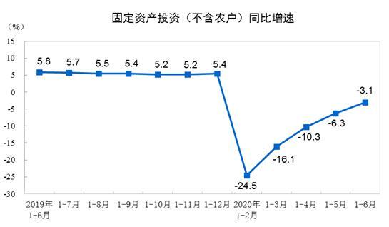 2020年1-6月份全國固定資產投資(不含農戶)下降3.1%