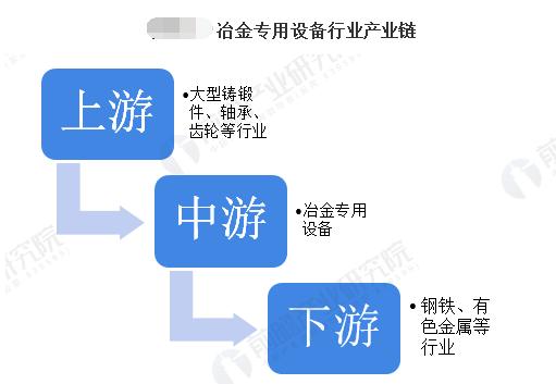 2020年中国冶金专用设备制造行业市场现状