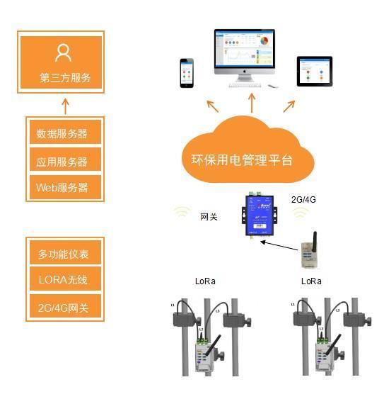 环保设备用电监控平台