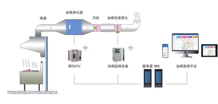 油烟监测在线监控系统