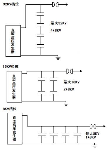 DMS-40D3<strong><strong><strong><strong><strong>电缆故障定位系统</strong></strong></strong></strong></strong>