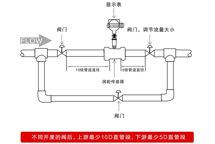 分体式液体涡轮流量计安装要求图