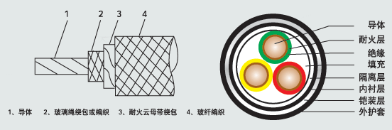 江苏朝阳高温线缆有限公司,电力电缆,电气装备用电线电缆,特种电缆