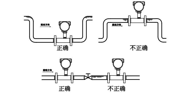 气体涡轮流量计三避免气泡