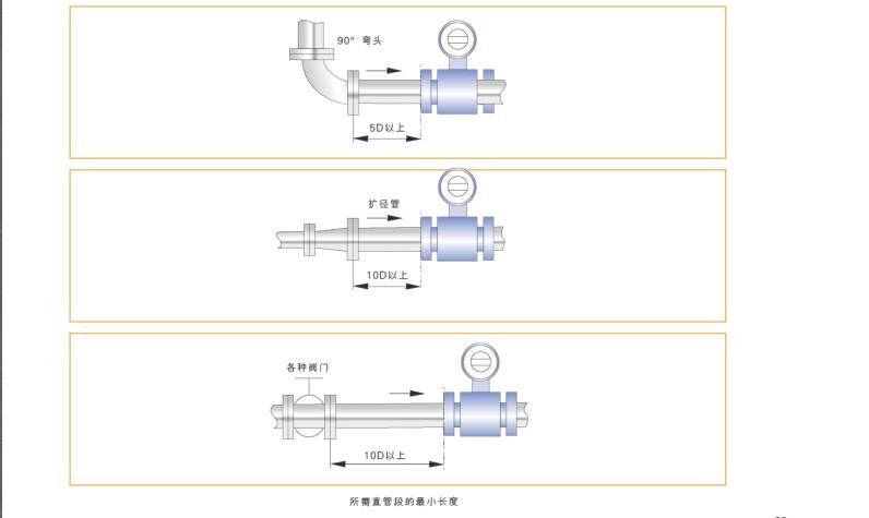 高压型循环水流量计使用方式1