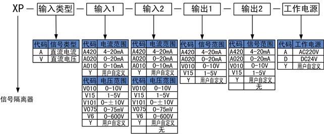 XP系列信号隔离器选型代码