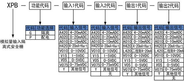 模拟量输入安全栅选型表