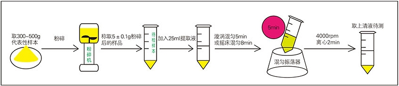玉米赤霉烯酮前处理